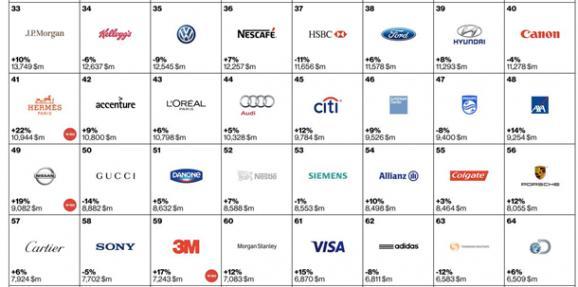 interbrand лучшие бренды мира