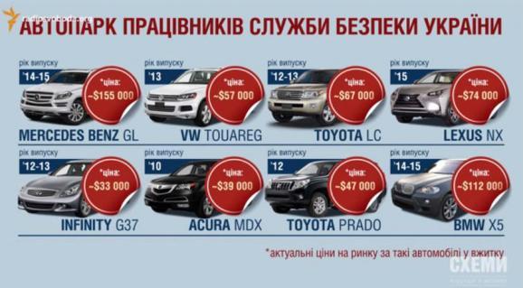 СБУ дорогие авто