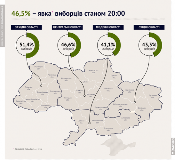 Опора: Явка виборців по всій Україні склала 46,5% - фото 1