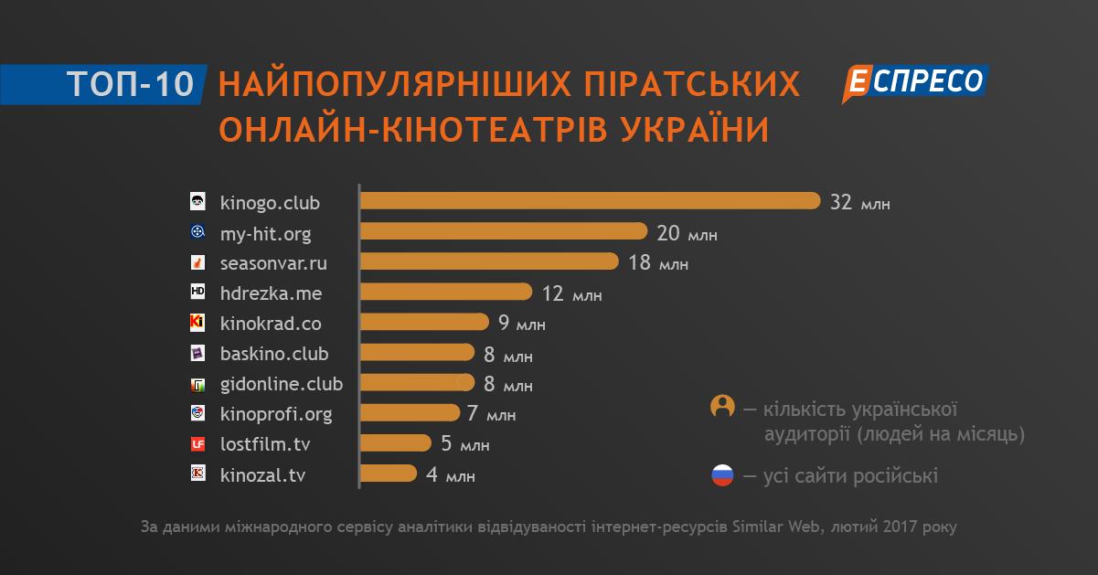 Самые посещаемые порно саиты россии