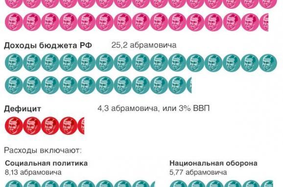 Россия бюджет Абрамович