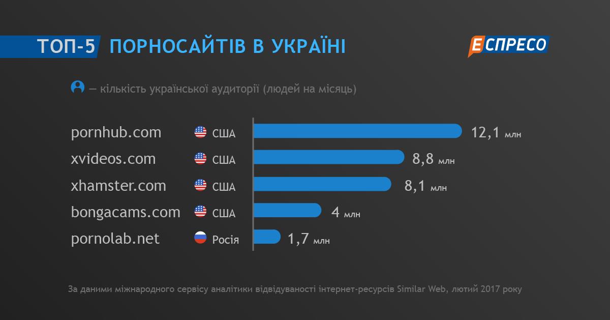 Самые популярные порно сайты