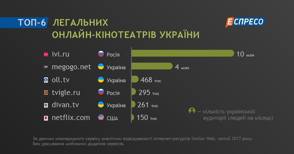Киев задержали порносайты