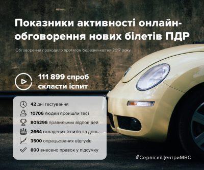 Новые тесты для получения водительских прав. Что изменилось