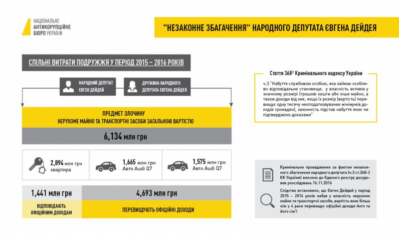 Янтарь, деньги и земля. Почему из 6 народных депутатов хотят снять неприкосновенность
