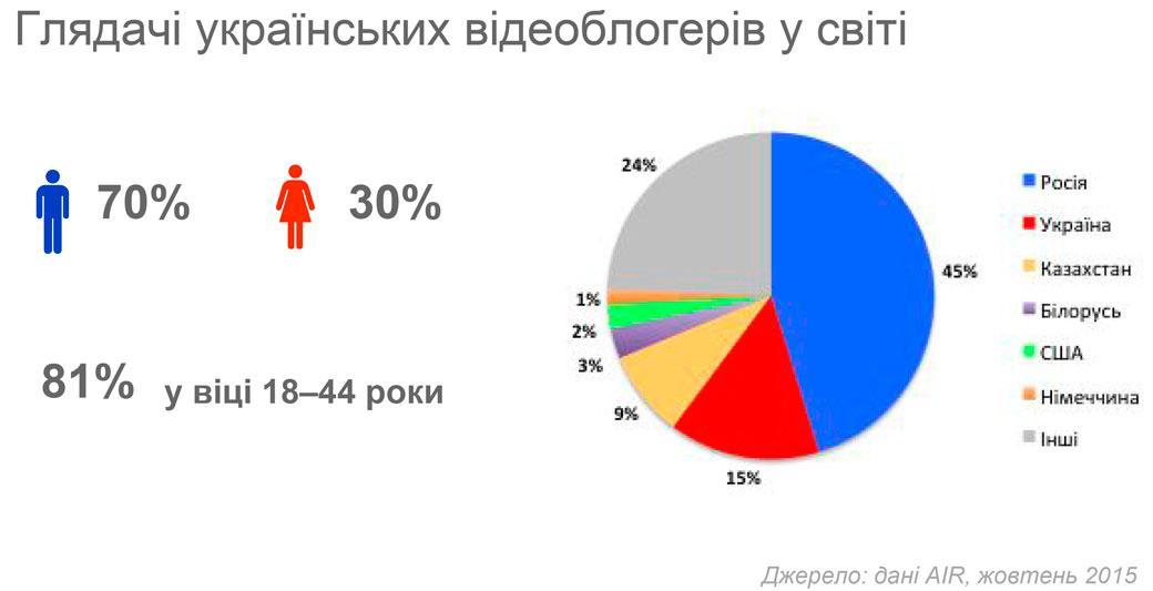 Сколько зарабатывают 13 самых популярных видеоблогеров Украины
