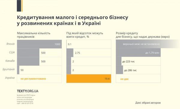 Поддержать малый бизнес. Как Украина отстала от мира