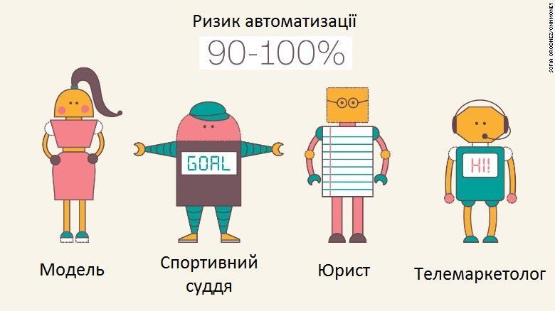 Мертвые профессии. Как сделать так, чтобы вас не освободил робот