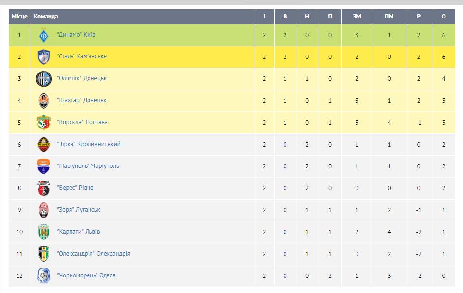 Таблица по футболу украина [PUNIQRANDLINE-(au-dating-names.txt) 47