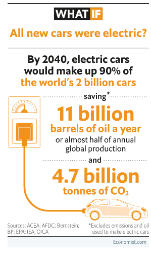 Мир хочет полностью перейти на электромобили. Как на наших глазах произошла революция
