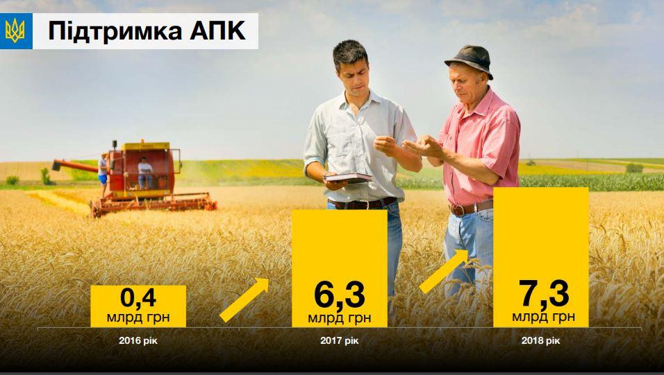 12 фактов о том, как бюджет-2018 должен изменить жизнь украинцев