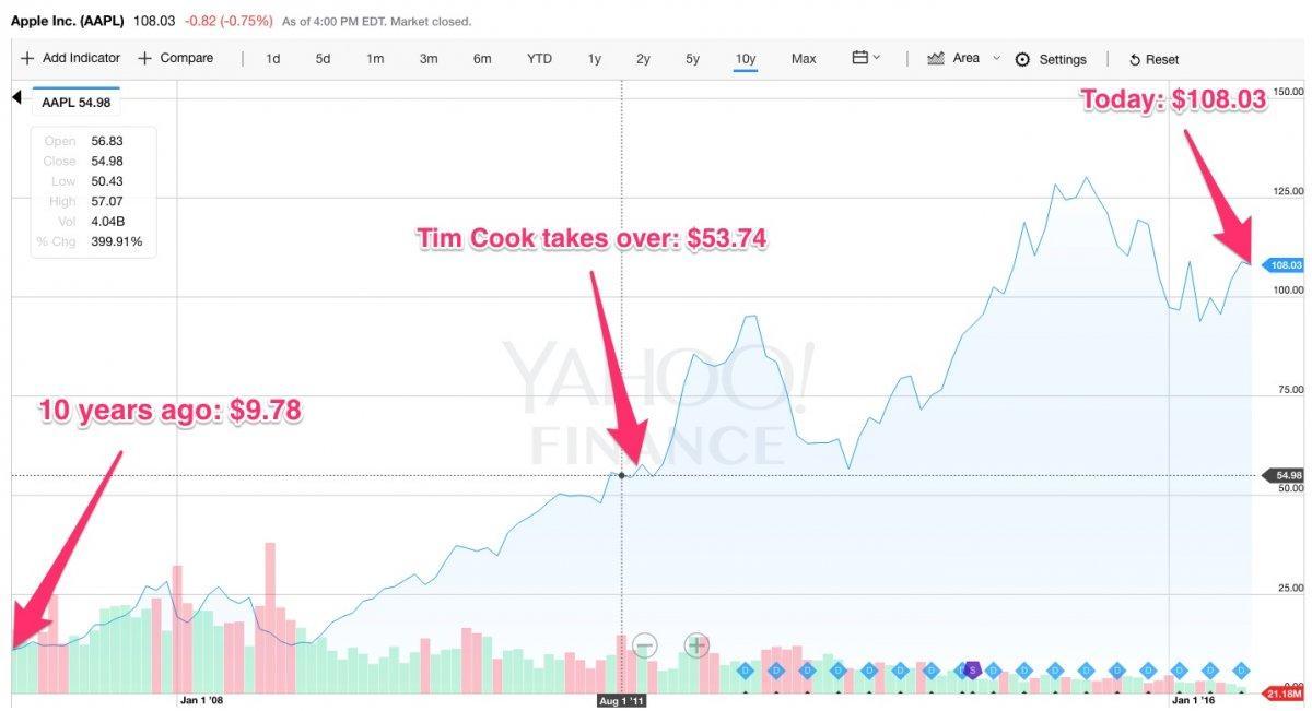 Стоимость акций apple за 10 лет заработать на форексе без вложений новичку