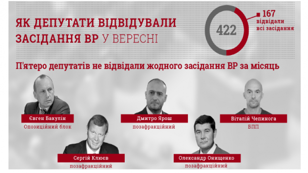 КВУ назвав найбільших депутатів-прогульників вересня (10.99 48) cbb8d1ecb907d