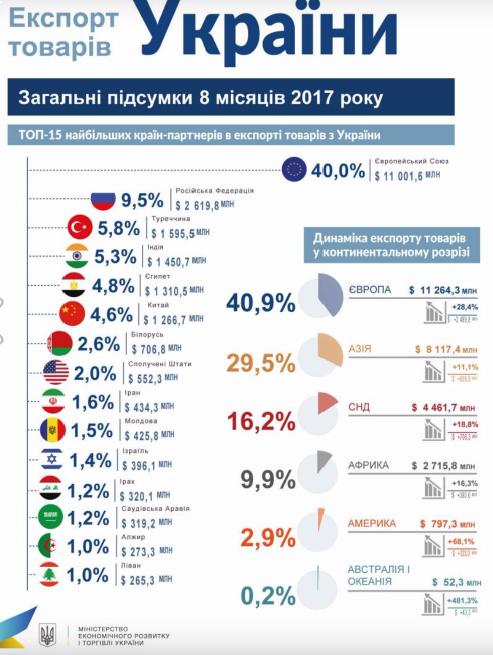 Турция находится в первой пятерке торговых партнеров Украины, - посол - Цензор.НЕТ 6062