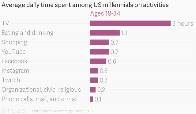 Все говорят, что телевидение мертво. Почему молодежь в США все равно его смотрит