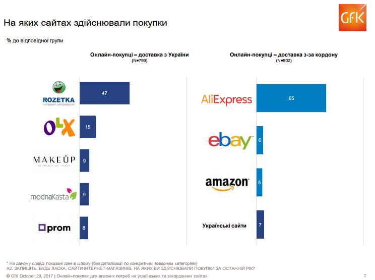 Найбільше замовлень (65% від загальної кількості) було зроблено на китайському  сайті AliExpress. За останні п ять років кількість покупців a7b5c4cd0099c