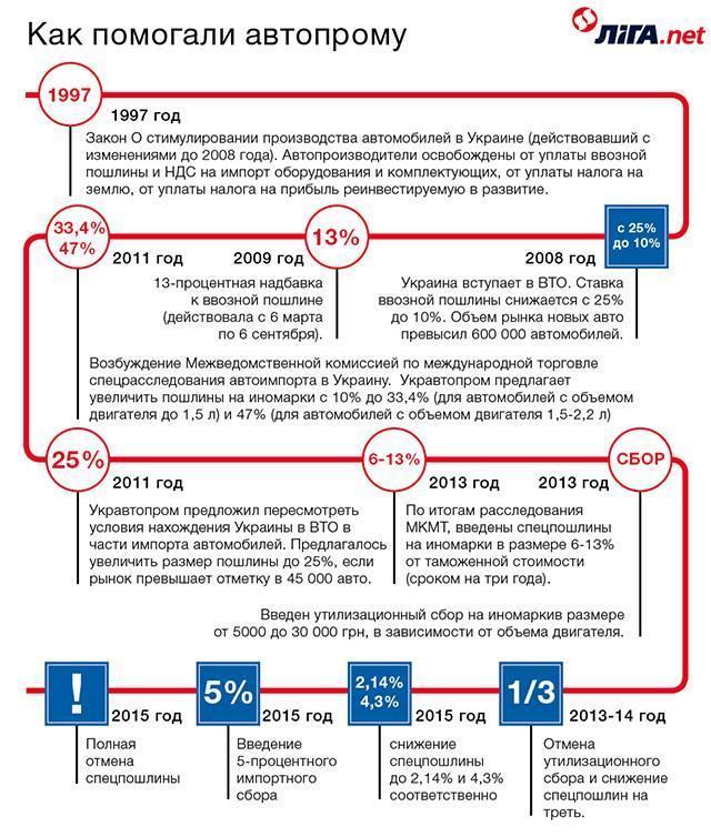 Украину заполонили евробляхи. 7 причин, почему возник бешеный бум на авто с еврономерами