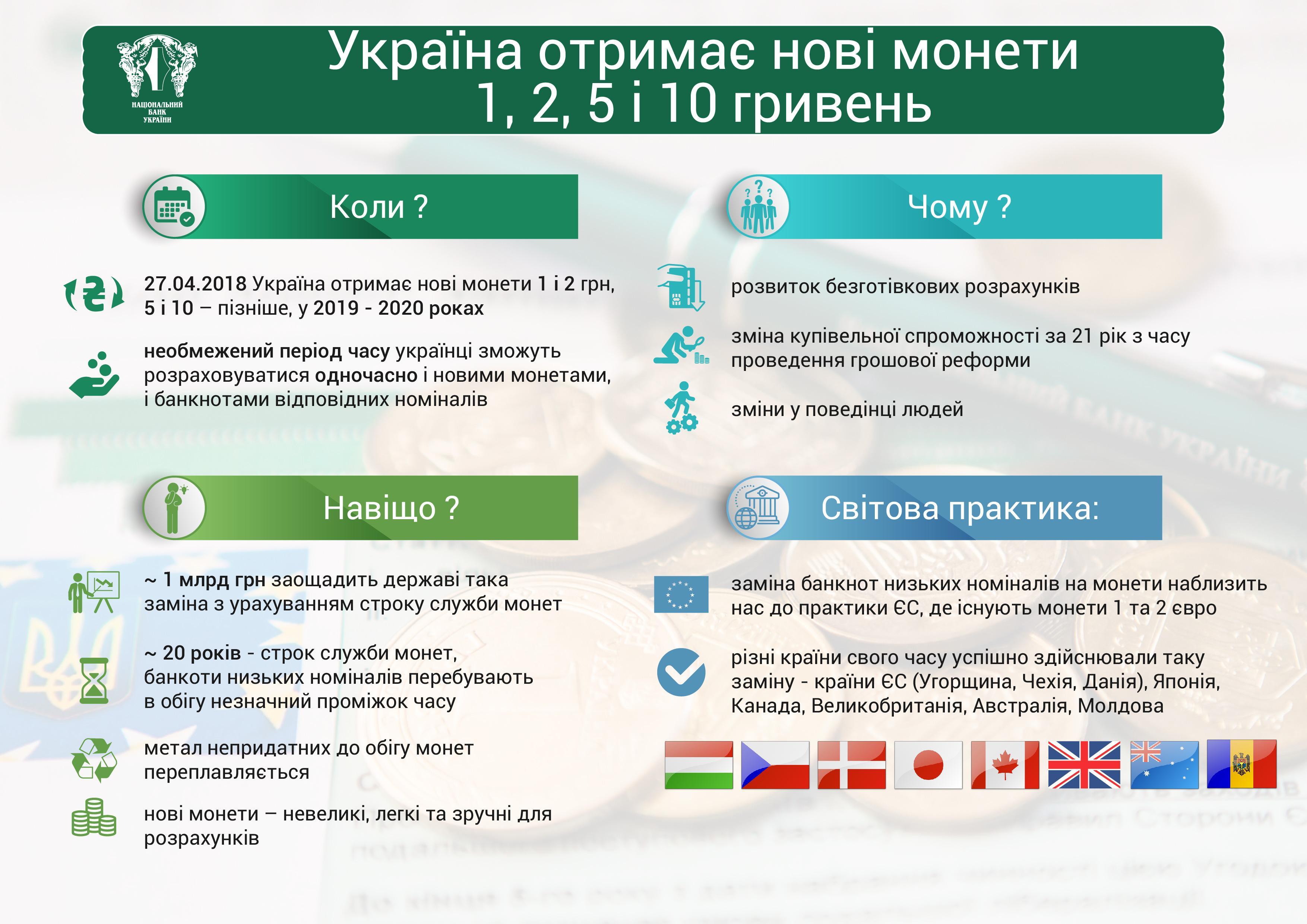 Нацбанк представив нові монети номіналом 1, 2, 5 та 10 грн