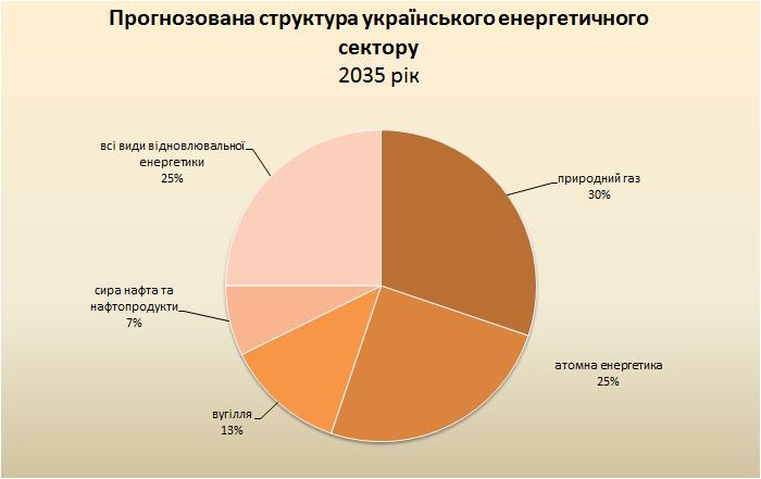Выгоднее депозита и квартиры. Сколько можно заработать на солнце в Украине
