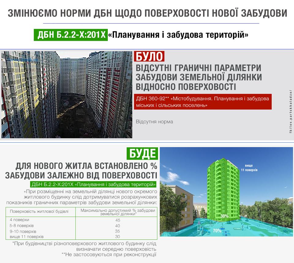 ВУряді планують збільшити прибудинкові території тазменшити щільність забудови