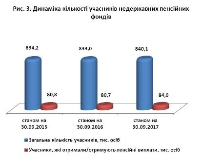 Накопи себе на пенсию. Как украинцев заставят заботиться о старости