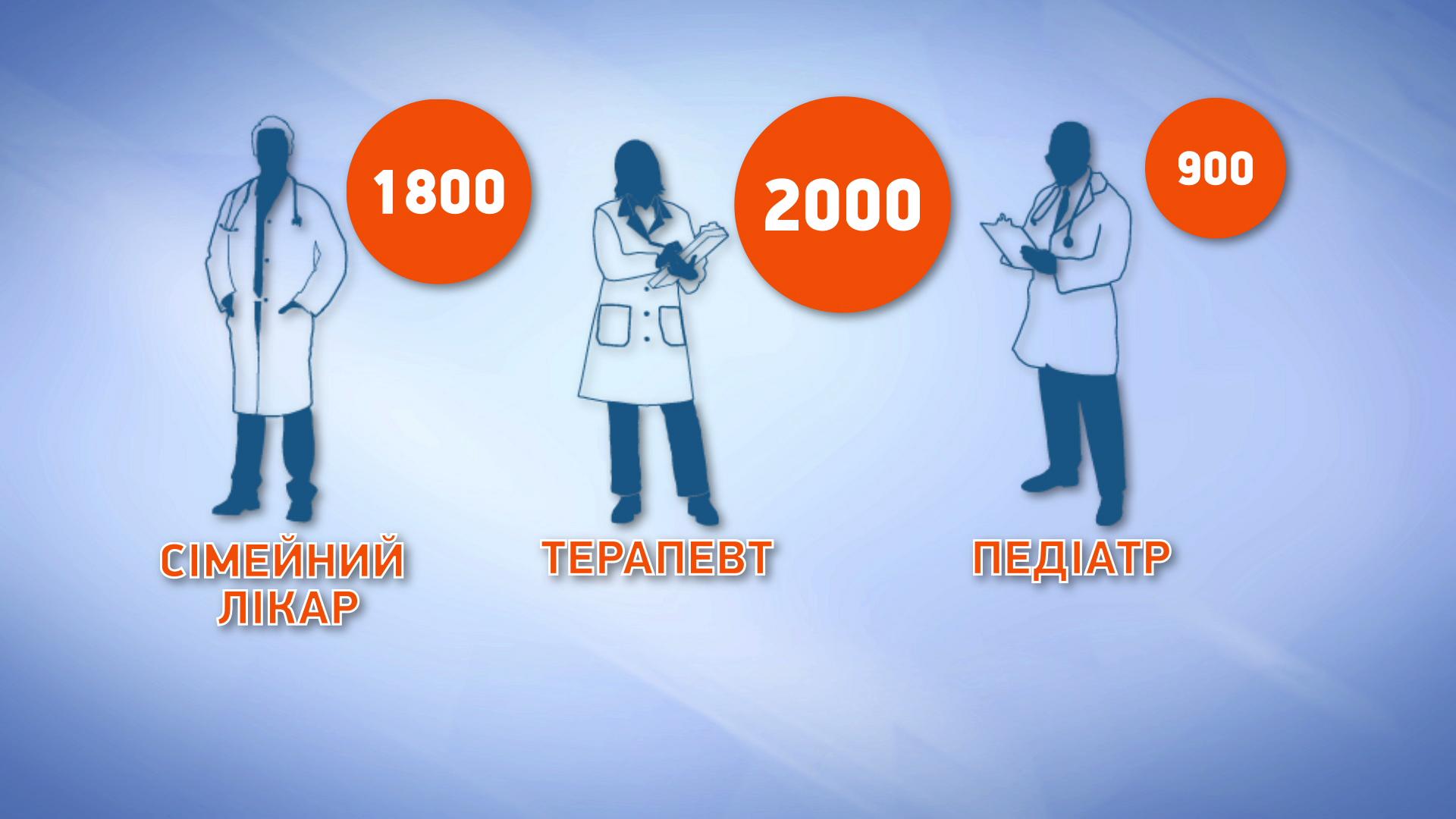 Как проходит медицинская реформа