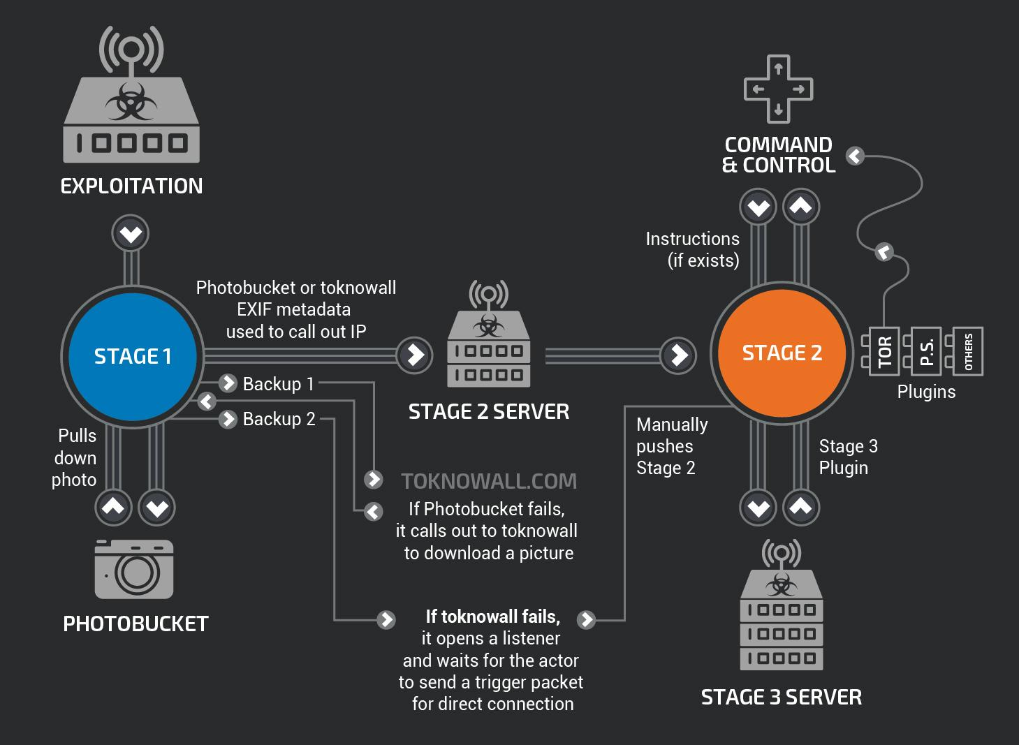 Новая кибератака на Украину: что такое вирус VPNFilter и как с ним бороться