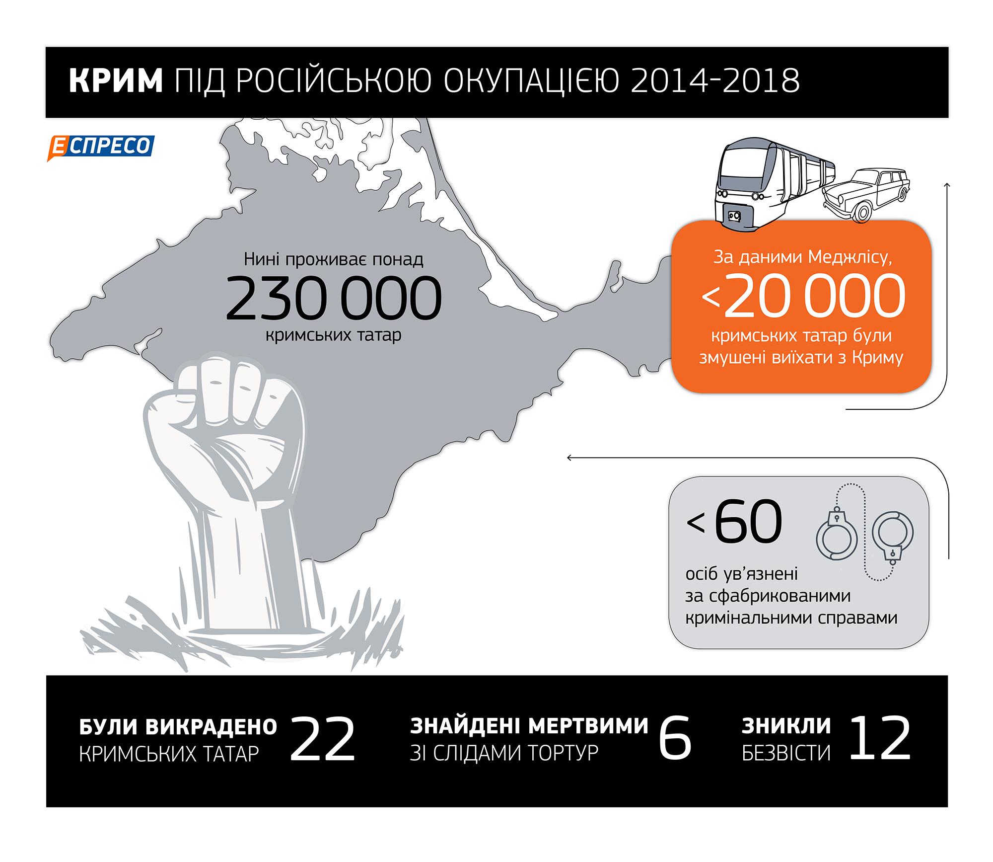 Путинская депортация крымских татар