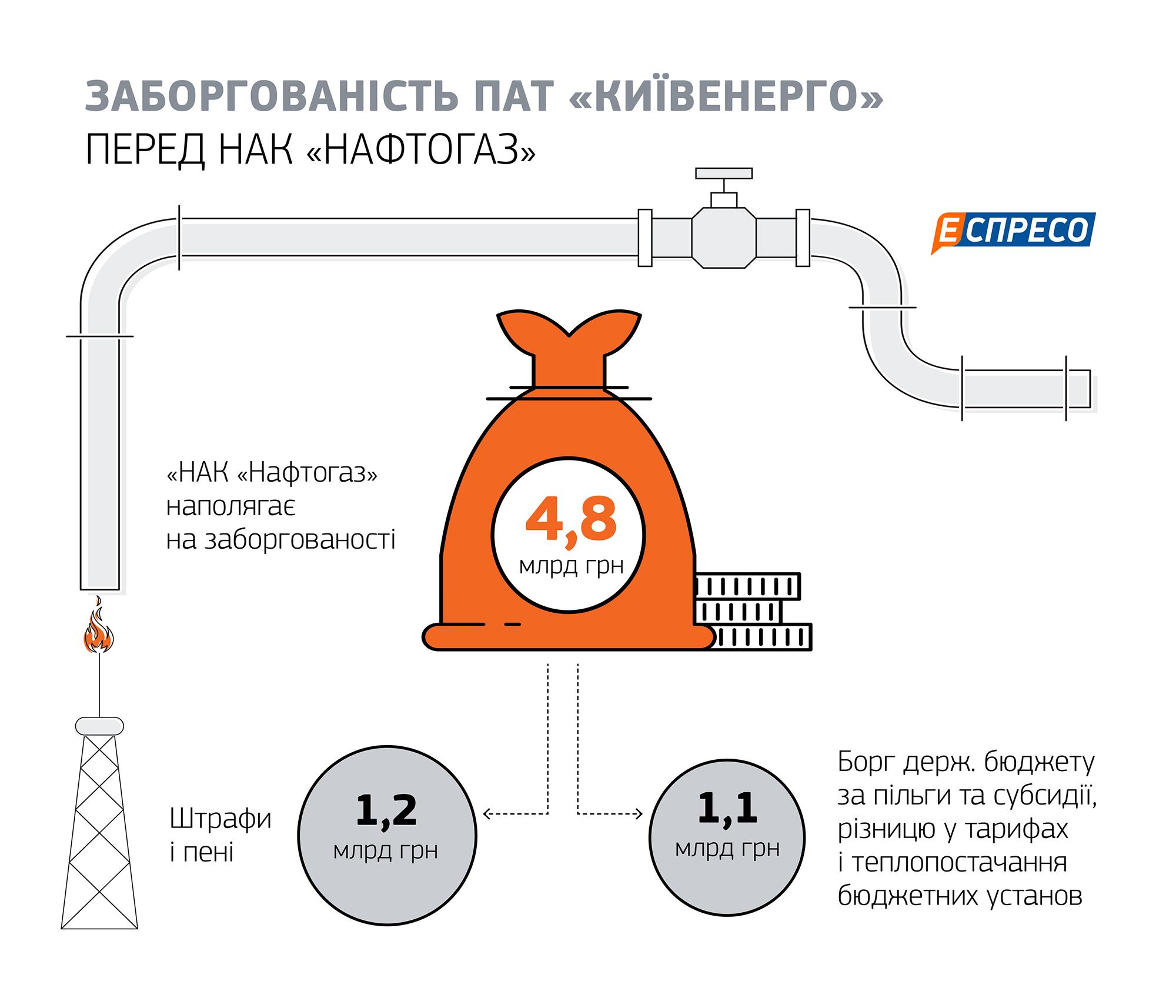 КМДА вимагає від «Нафтогазу» підписати тимчасовий договір на постачання газу