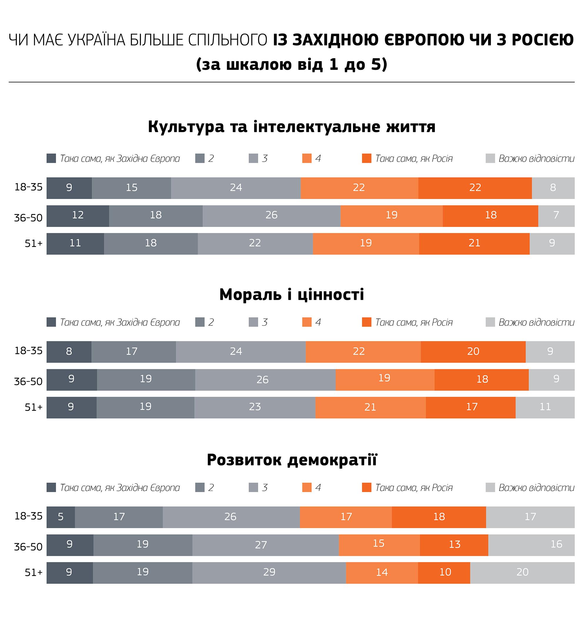 "Дно русскокультурности и ""внеполитизма"""