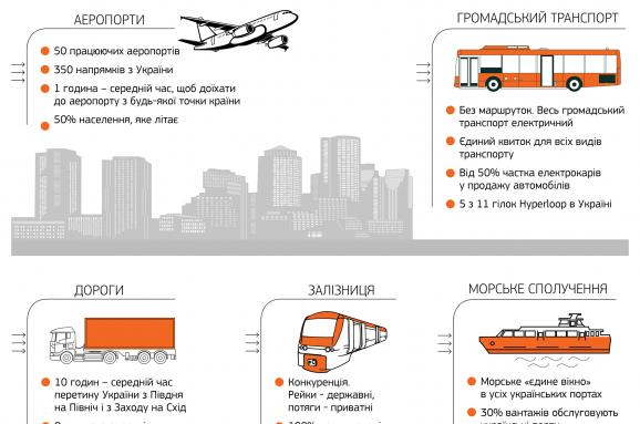 Drive Ukraine 2030: какой будет украинская инфраструктура через 12 лет. Инфографика