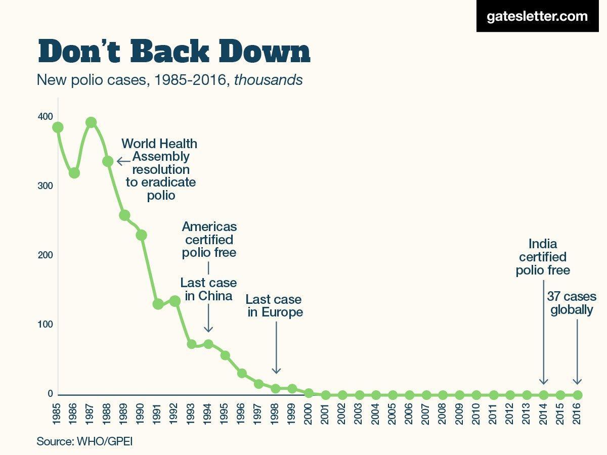До апокалипсиса далеко: 9 фактов о том, как миллиарды людей стали жить лучше