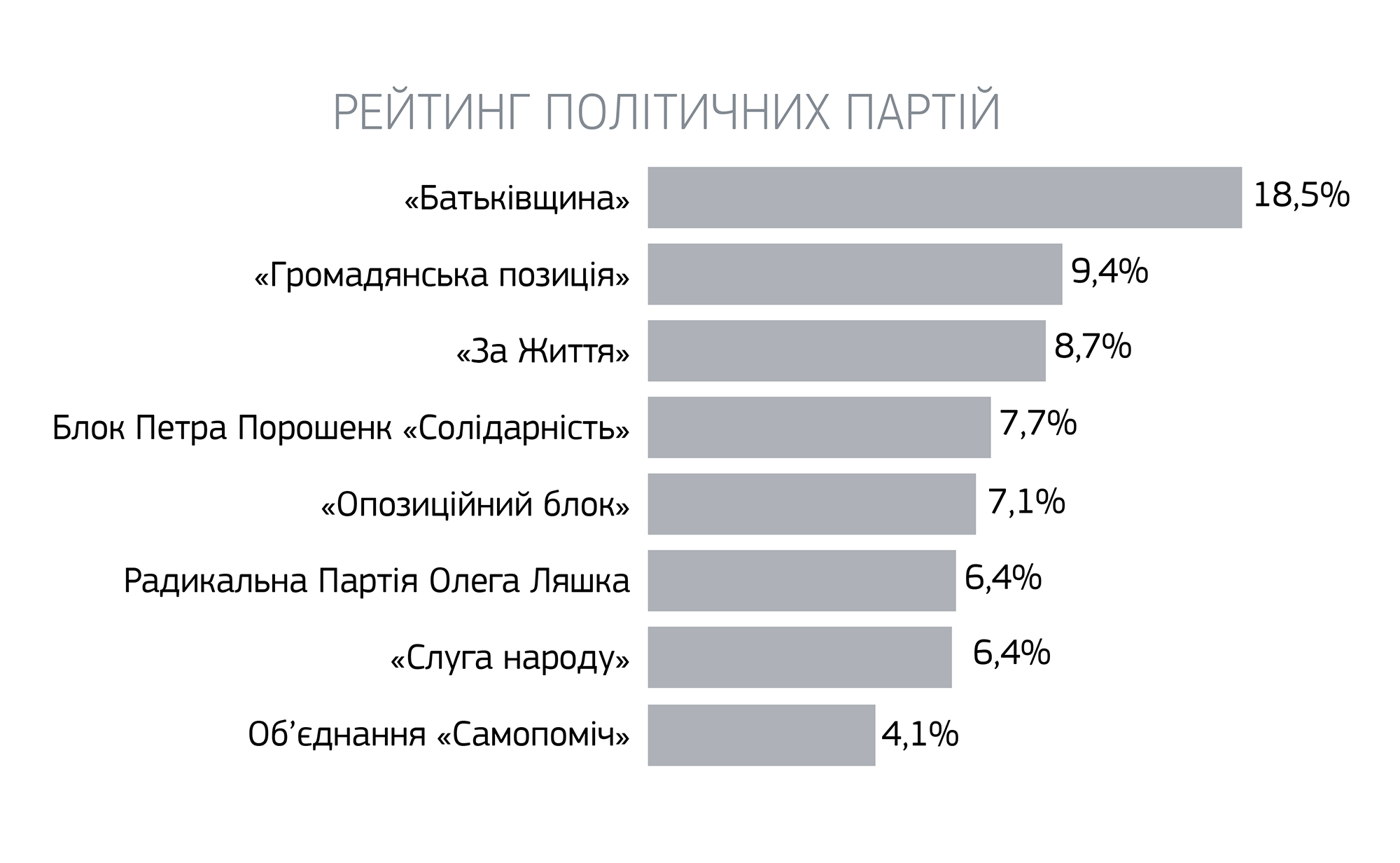 Соціологи оприлюднили ще один рейтинг учасників президентських перегонів-2019