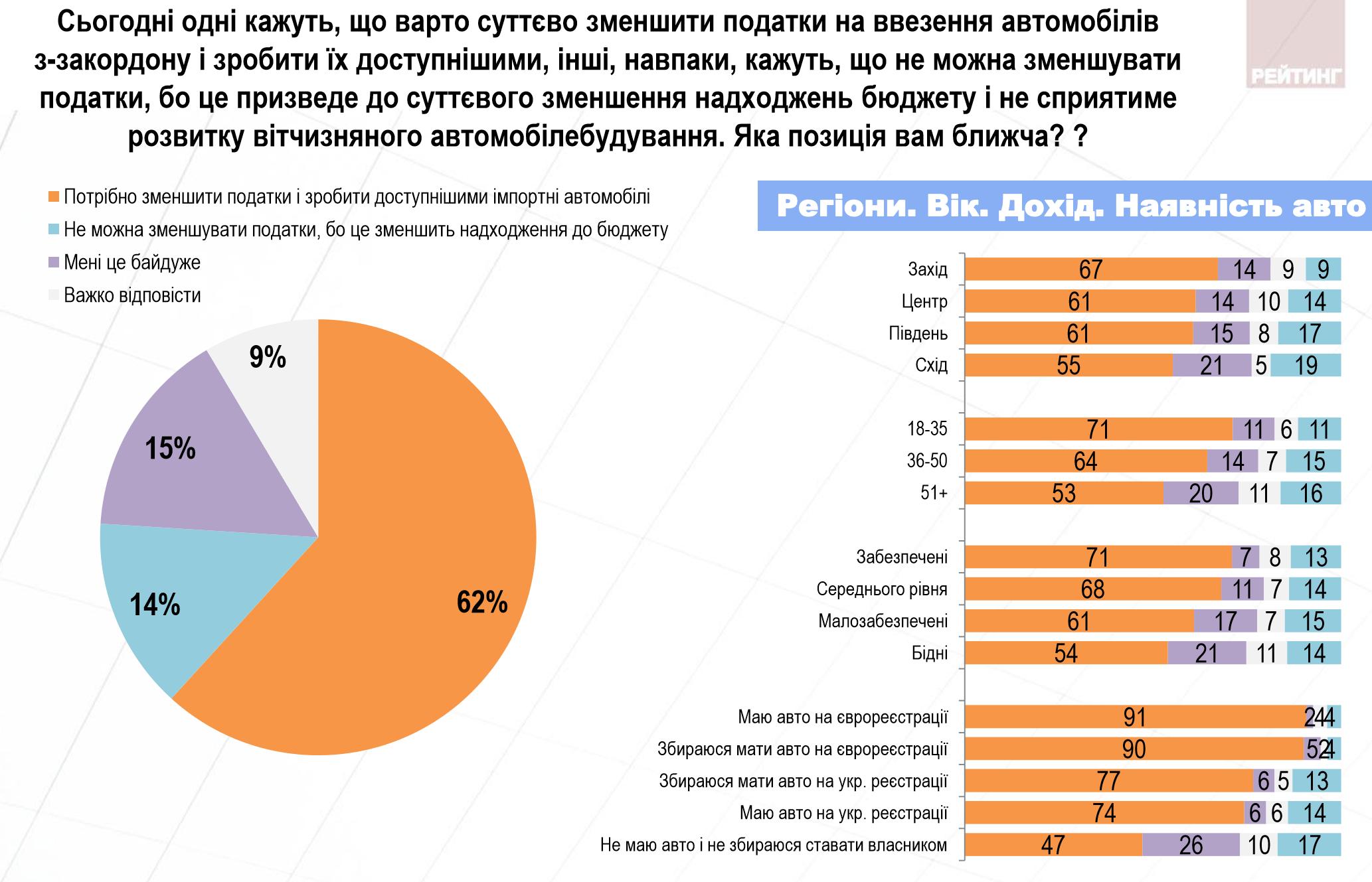 """Легализовать или запретить. Что украинцы думают о ситуации с """"евробляхами"""""""