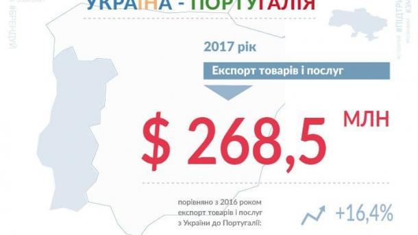 Украина увеличила экспорт товаров и услуг в Португалию