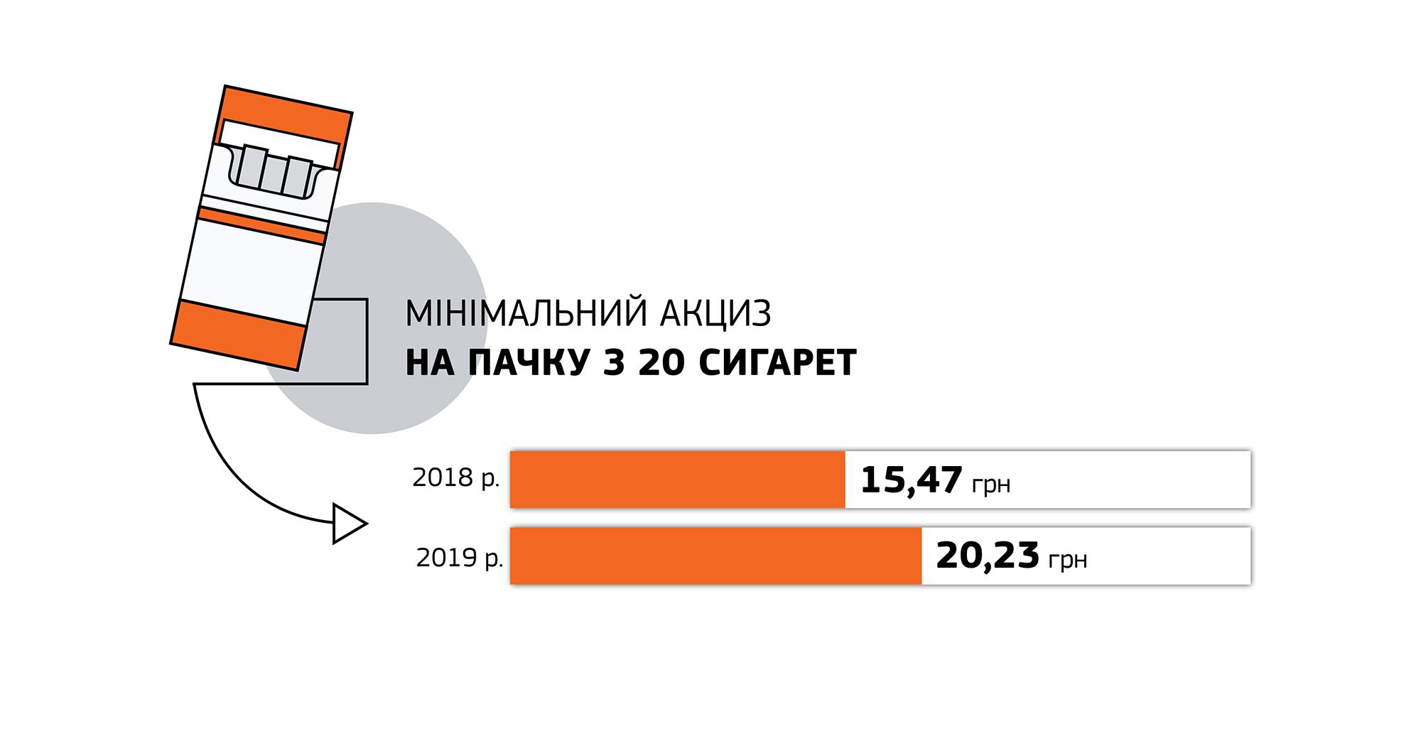 Правительство предлагает повысить цены на сигареты на 30%