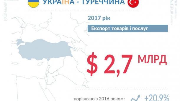 Украинский экспорт в Турцию вырос на 20%
