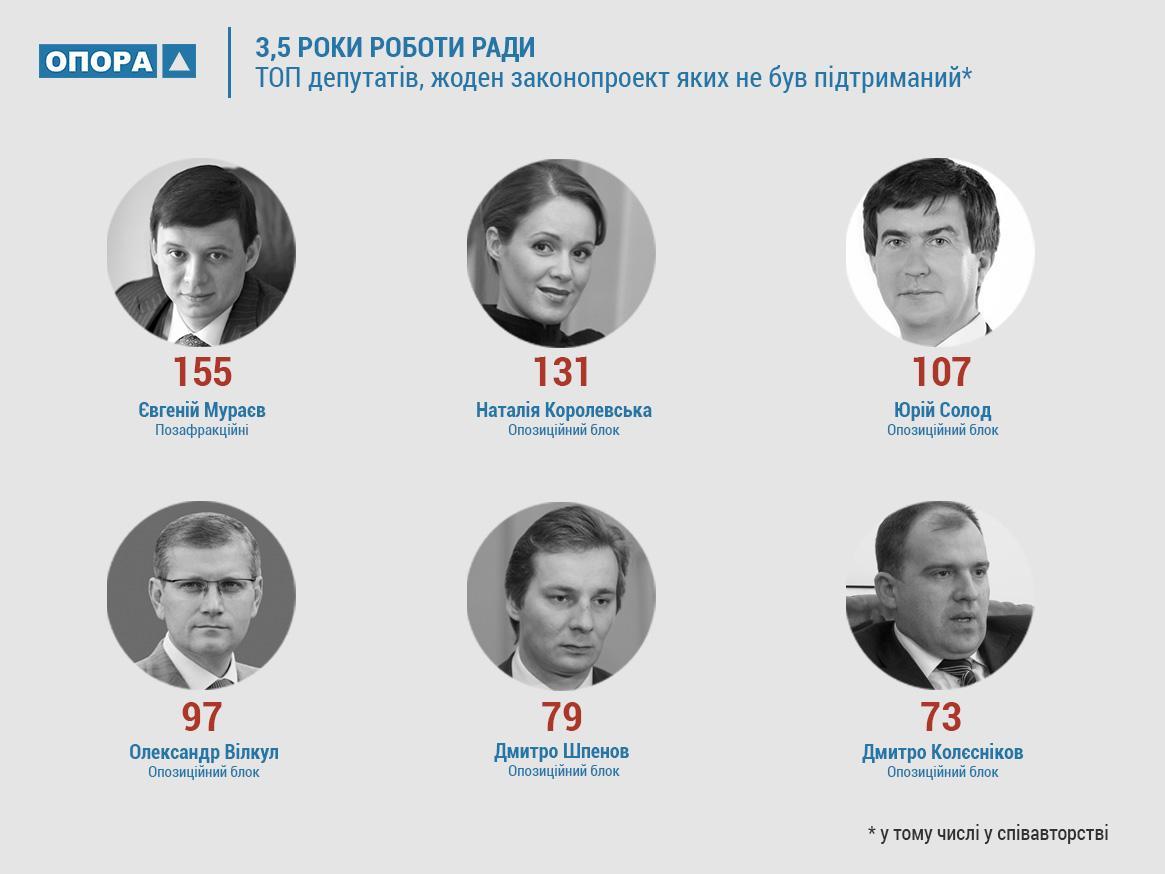 Законодательный спам - 2: ТОП абсурдных законопроектов Верховной Рады