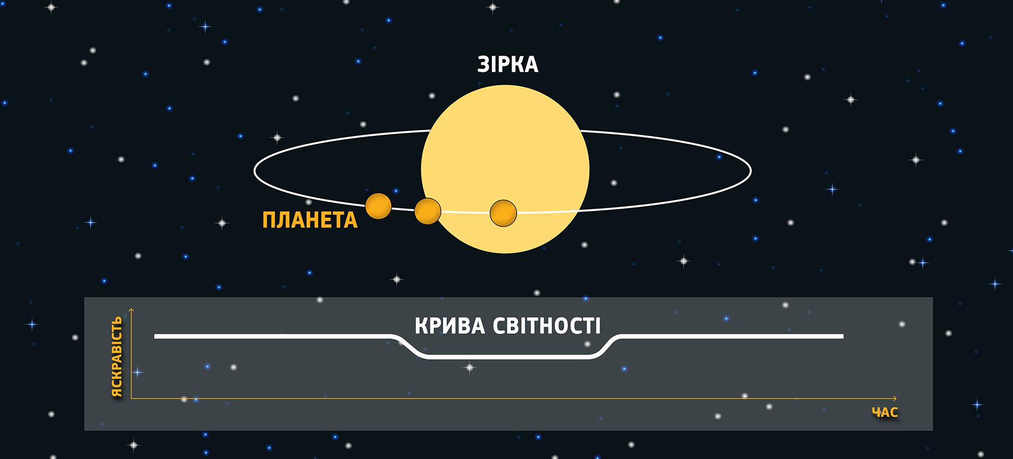"""Памяти """"Кеплера"""": как один телескоп изменил представление о Вселенной и кто теперь будет искать инопланетян"""