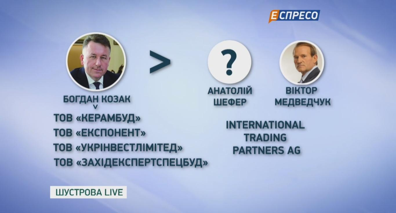 Топливный бизнес Виктора Медведчука: как работают схемы на миллионы долларов