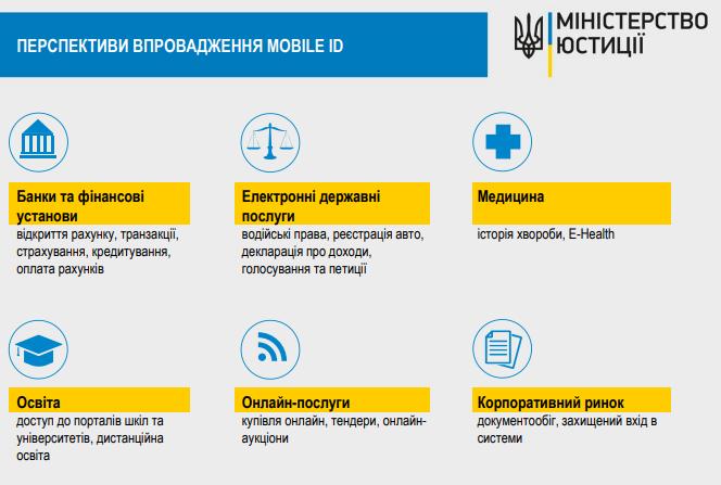 MobileID в Украине: как будет работать электронная идентификация через мобильный