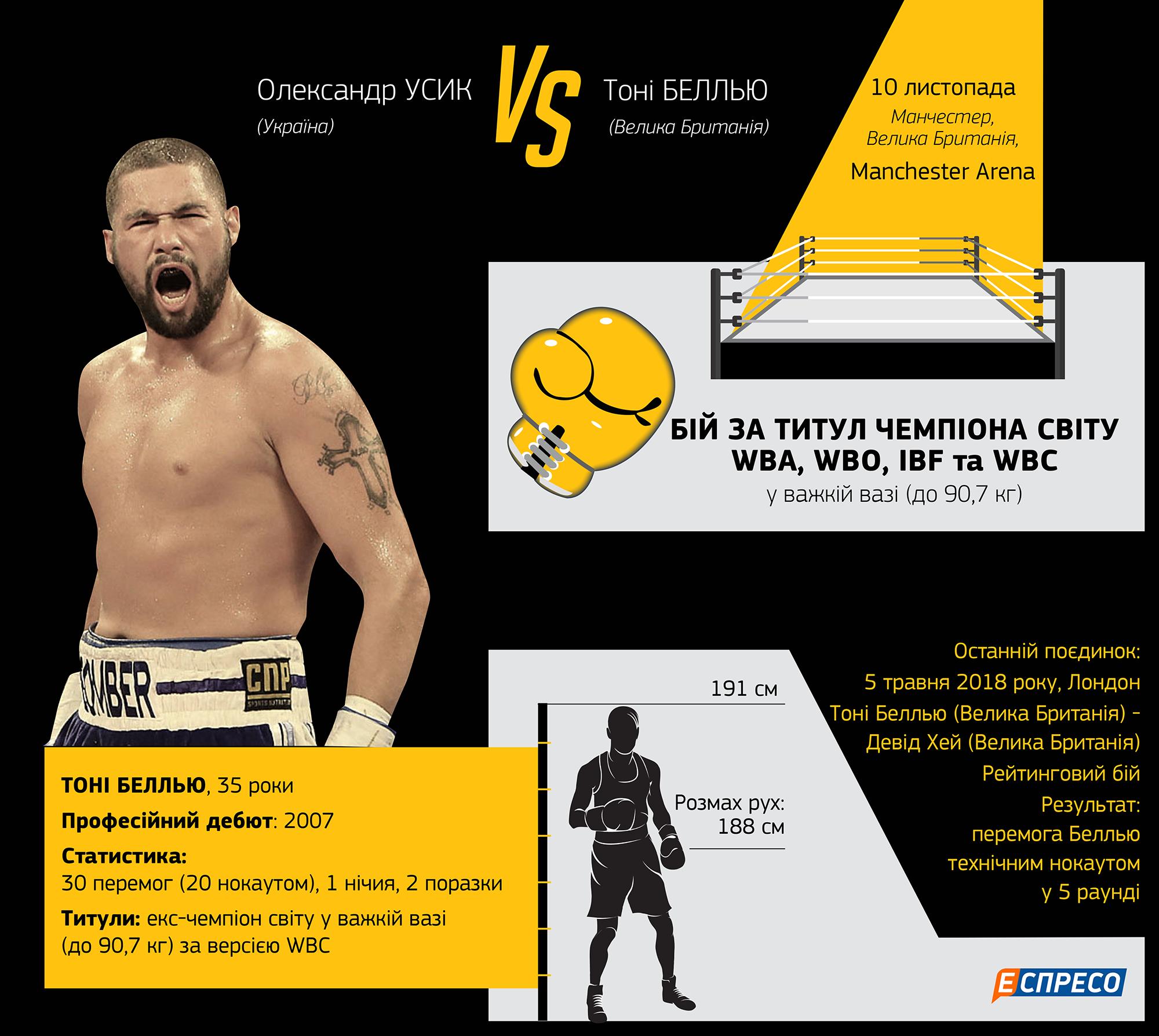 Усик - Беллью. 5 фактов о супербое украинца против британца