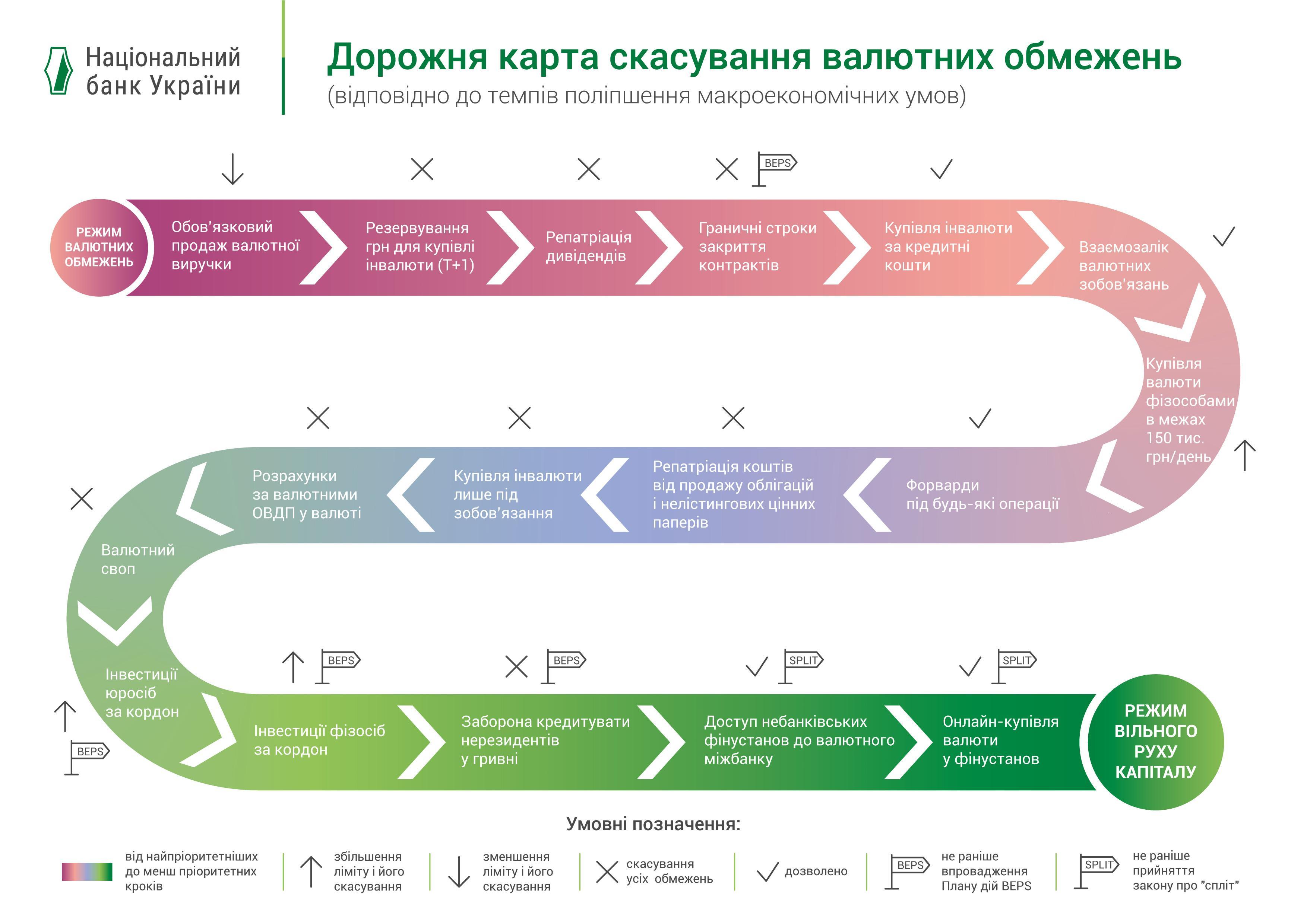 Купить валюту онлайн, на почте или в терминале и приобрести акции Apple. Что изменит в жизни украинцев закон о валюте