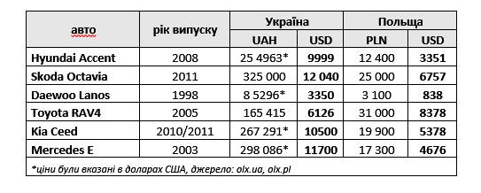 Вывод простой – в среднем, подержанные авто в Украине вдвое дороже, чем в  Польше. Абсурдно дорогие в Украине машины низшего класса, а за указанную  цену за ... 39bdb50df9f