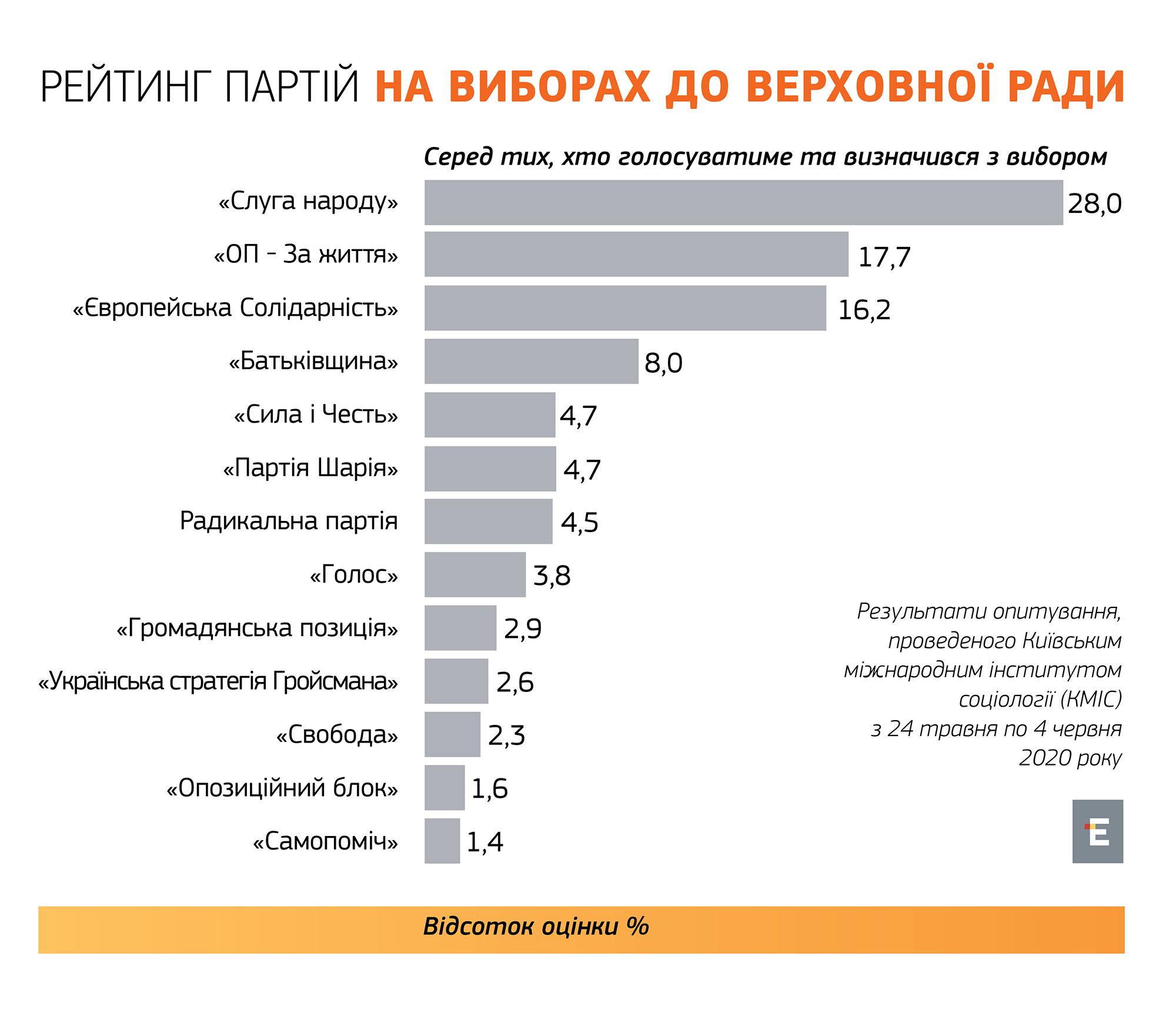 """Рейтинг партий: """"Слуга народа"""" имеет 28%, Евросолидарнисть - 16,2%, - опрос"""