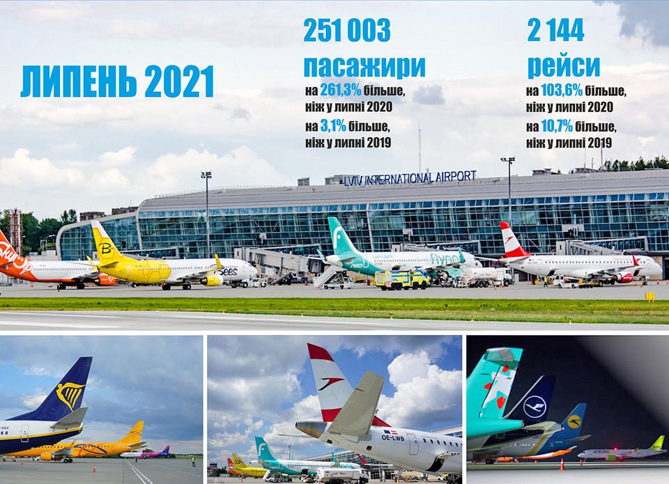 Львівський аеропорт
