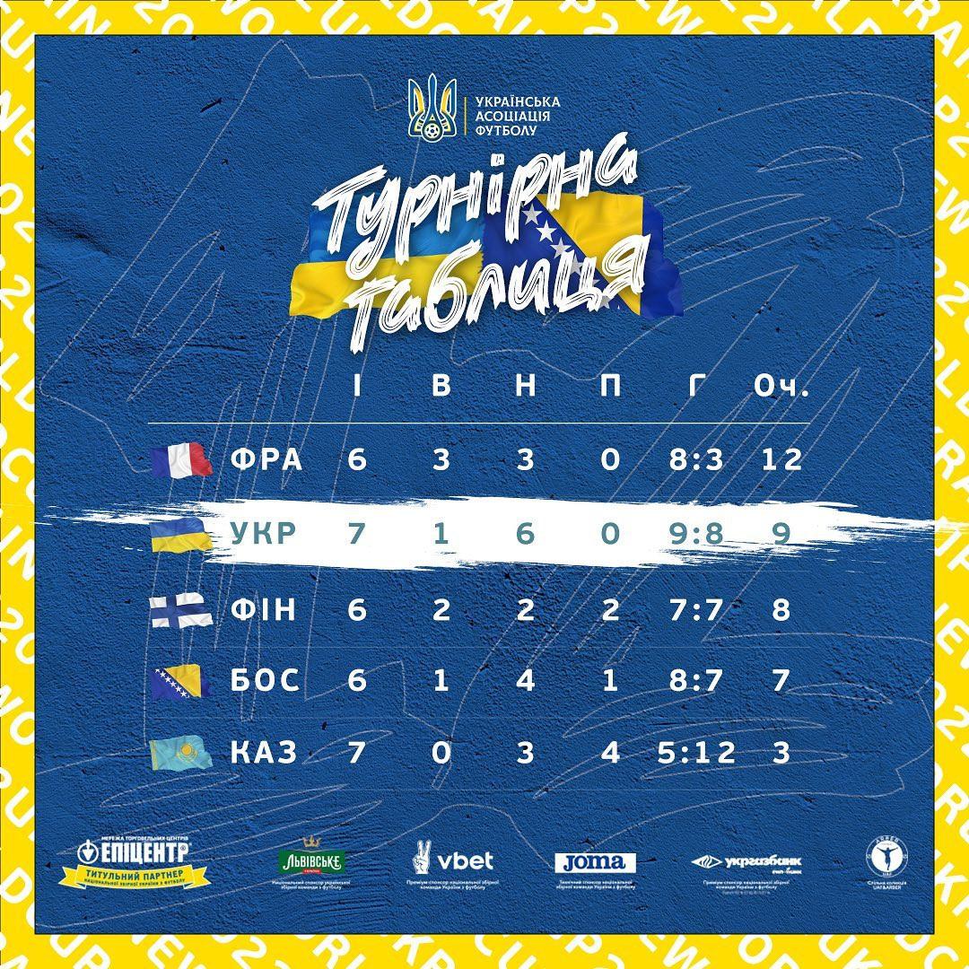ЧС-2022: який вигляд має турнірна таблиця групи України після матчу з  Боснією і Герцеговиною