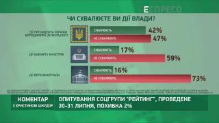 Чи схвалюють українці дії влади? Протести у Білорусі | Коментар з Христиною Шкудор